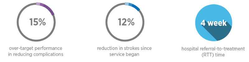 15% over target performance reducing complications, 12% reduction in strokes since services began, 4 week hospital referral time
